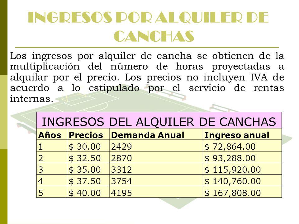 INGRESOS POR ALQUILER DE CANCHAS Los ingresos por alquiler de cancha se obtienen de la multiplicación del número de horas proyectadas a alquilar por e
