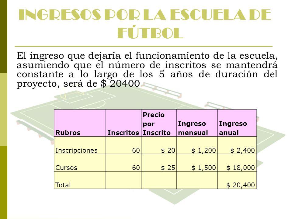 INGRESOS POR LA ESCUELA DE FÚTBOL El ingreso que dejaría el funcionamiento de la escuela, asumiendo que el número de inscritos se mantendrá constante