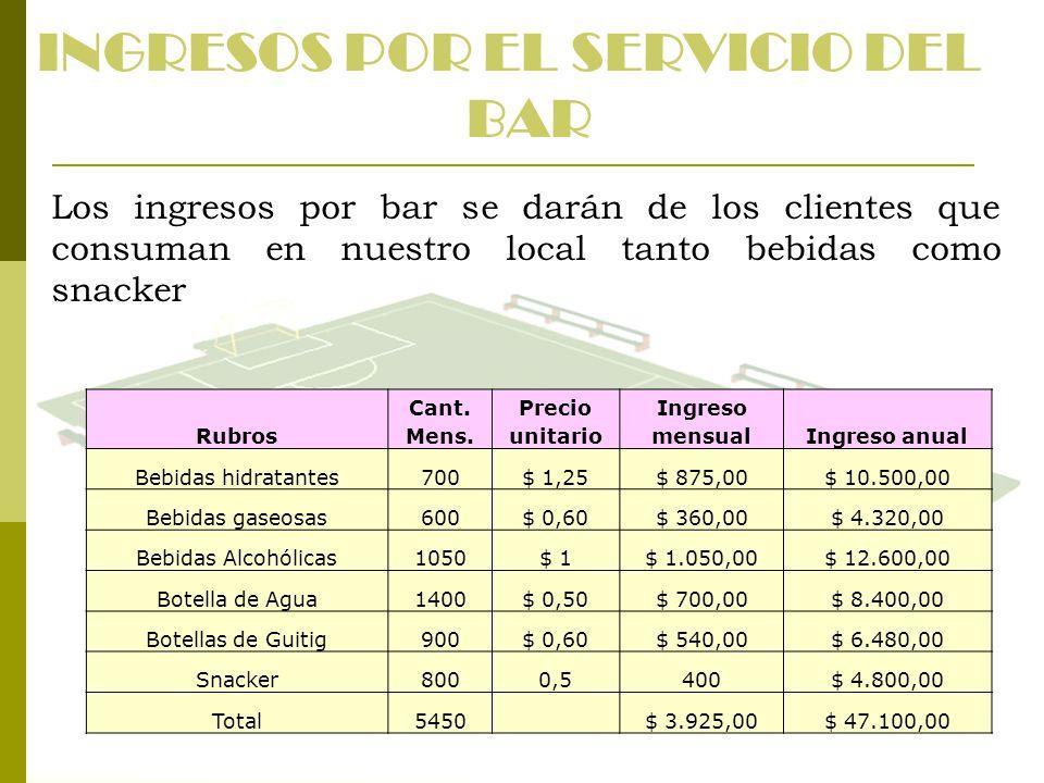 INGRESOS POR EL SERVICIO DEL BAR Los ingresos por bar se darán de los clientes que consuman en nuestro local tanto bebidas como snacker Rubros Cant. M