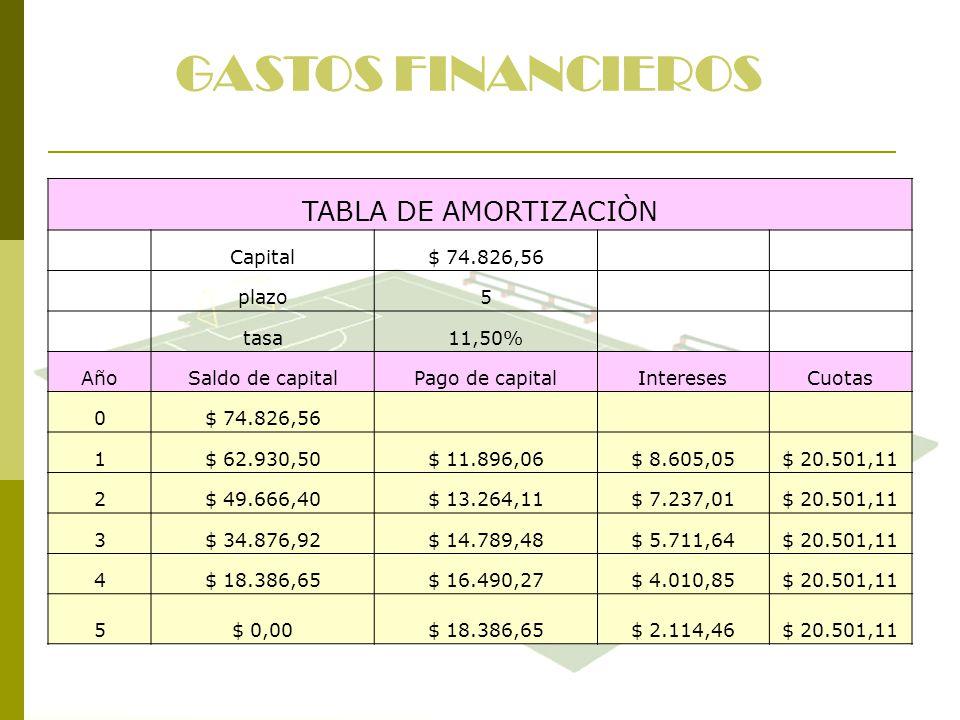 GASTOS FINANCIEROS TABLA DE AMORTIZACIÒN Capital$ 74.826,56 plazo5 tasa11,50% AñoSaldo de capitalPago de capitalInteresesCuotas 0$ 74.826,56 1$ 62.930