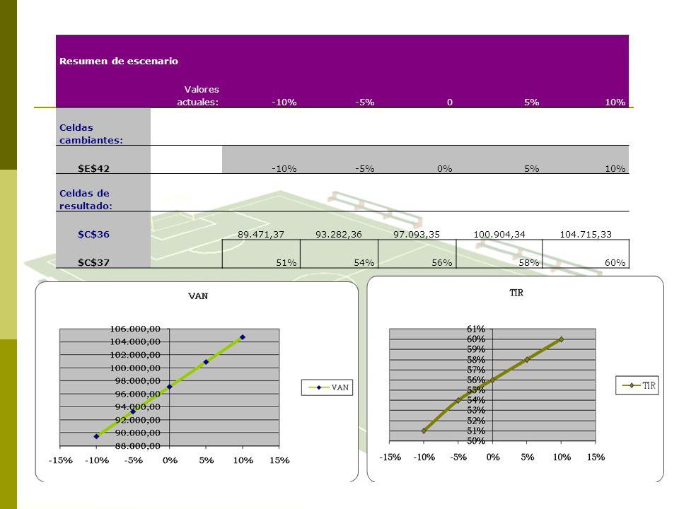 Resumen de escenario Valores actuales:-10%-5%05%10% Celdas cambiantes: $E$42-10%-5%0%5%10% Celdas de resultado: $C$3689.471,3793.282,3697.093,35100.90