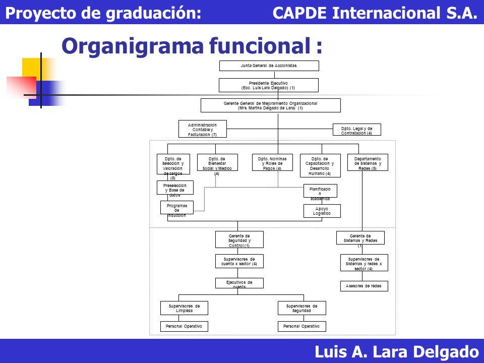 Organigrama funcional : Luis A. Lara Delgado Proyecto de graduación: CAPDE Internacional S.A. Junta General de Accionistas Presidente Ejecutivo (Eco.