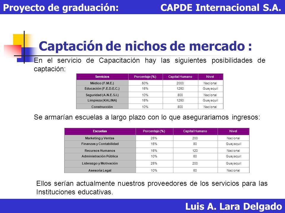 Captación de nichos de mercado : Luis A. Lara Delgado Proyecto de graduación: CAPDE Internacional S.A. En el servicio de Capacitación hay las siguient