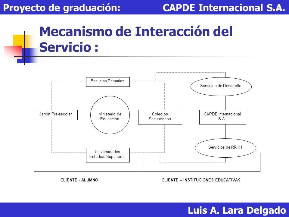 Mecanismo de Interacción del Servicio : Luis A. Lara Delgado Proyecto de graduación: CAPDE Internacional S.A. CLIENTE - ALUMNOCLIENTE – INSTITUCIONES