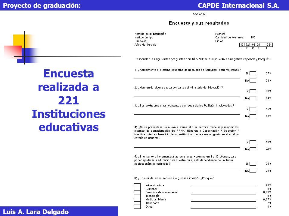 Luis A. Lara Delgado Proyecto de graduación: CAPDE Internacional S.A. Encuesta realizada a 221 Instituciones educativas