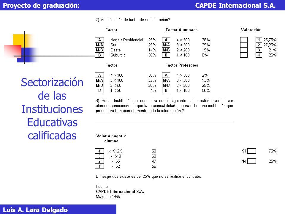 Luis A. Lara Delgado Proyecto de graduación: CAPDE Internacional S.A. Sectorización de las Instituciones Educativas calificadas