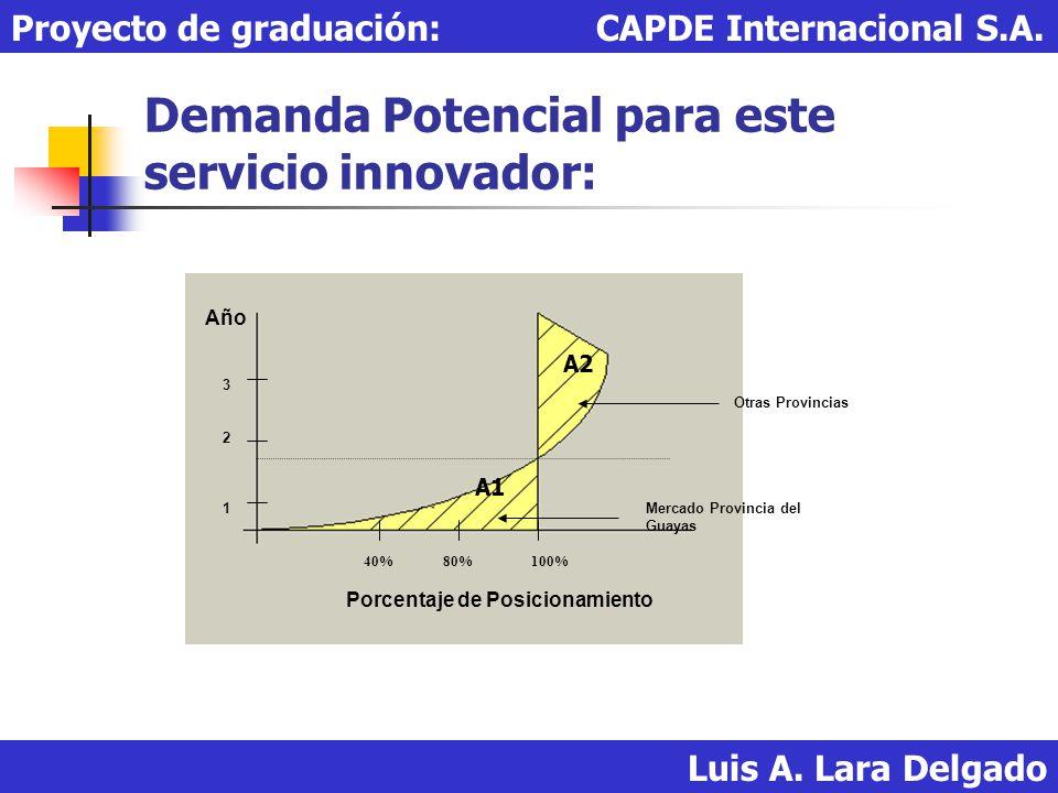 Demanda Potencial para este servicio innovador: Luis A. Lara Delgado Proyecto de graduación: CAPDE Internacional S.A. Año Porcentaje de Posicionamient