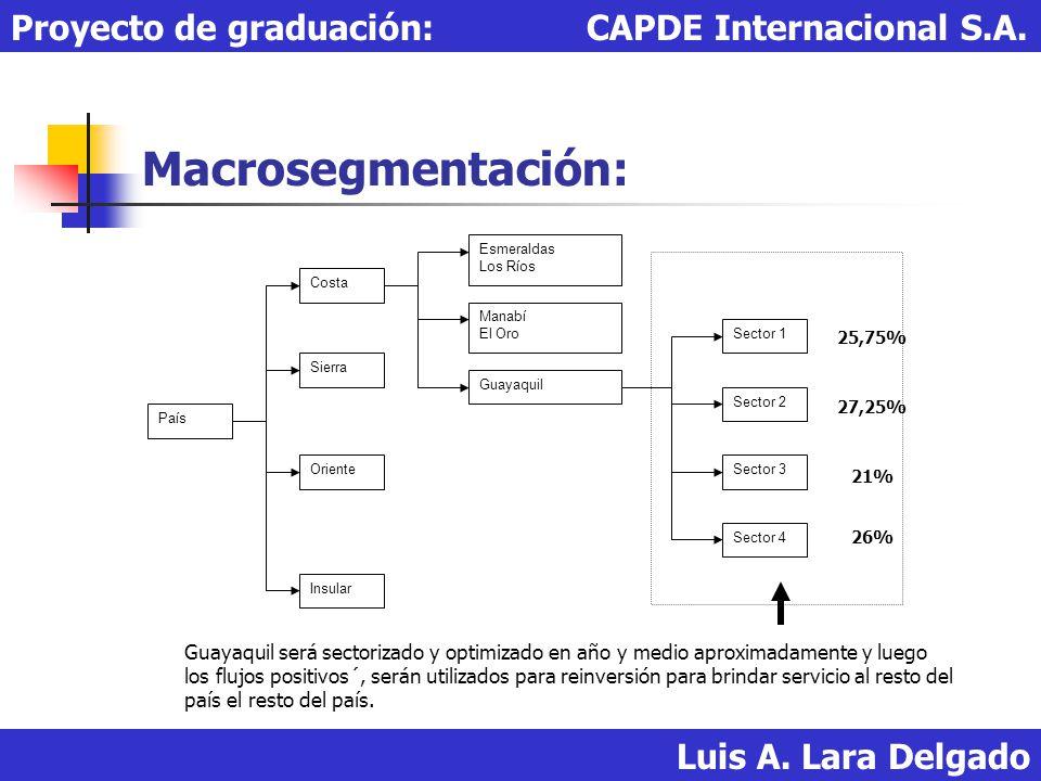 Macrosegmentación: Luis A. Lara Delgado Proyecto de graduación: CAPDE Internacional S.A. País Insular Oriente Sierra Costa Guayaquil Manabí El Oro Esm