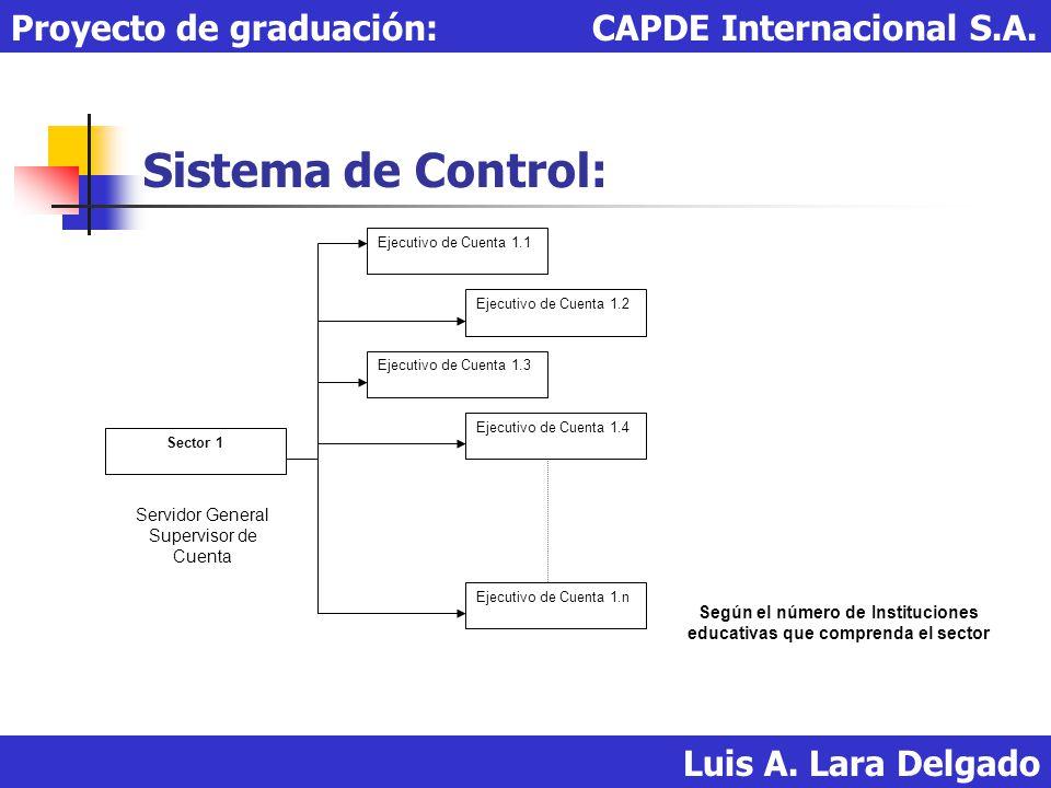 Sistema de Control: Luis A. Lara Delgado Proyecto de graduación: CAPDE Internacional S.A. Sector 1 Ejecutivo de Cuenta 1.1 Ejecutivo de Cuenta 1.2 Eje