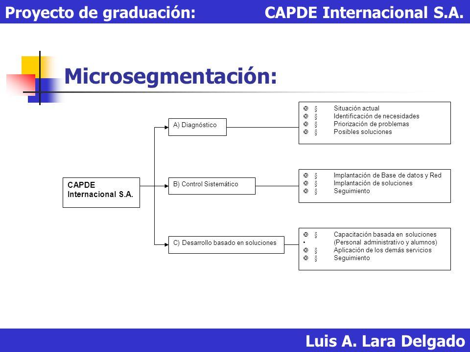 Microsegmentación: Luis A. Lara Delgado Proyecto de graduación: CAPDE Internacional S.A. A) Diagnóstico B) Control Sistemático C) Desarrollo basado en