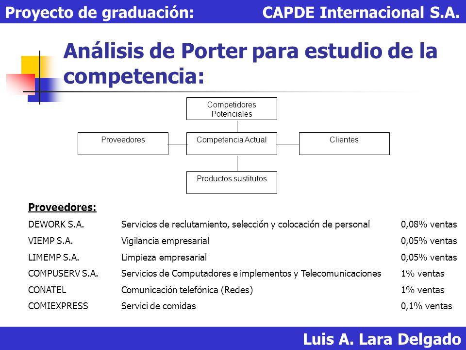 Análisis de Porter para estudio de la competencia: Luis A. Lara Delgado Proyecto de graduación: CAPDE Internacional S.A. Competidores Potenciales Clie
