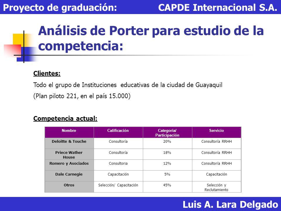 Análisis de Porter para estudio de la competencia: Luis A. Lara Delgado Proyecto de graduación: CAPDE Internacional S.A. Clientes: Todo el grupo de In