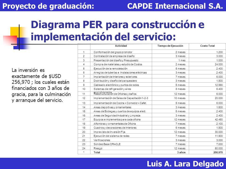 Diagrama PER para construcción e implementación del servicio: Luis A. Lara Delgado Proyecto de graduación: CAPDE Internacional S.A. La inversión es ex