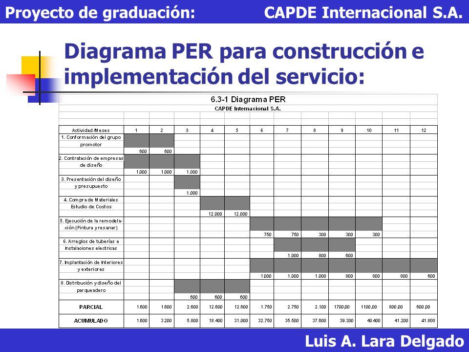 Diagrama PER para construcción e implementación del servicio: Luis A. Lara Delgado Proyecto de graduación: CAPDE Internacional S.A.