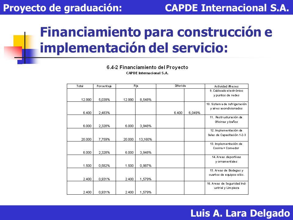 Financiamiento para construcción e implementación del servicio: Luis A. Lara Delgado Proyecto de graduación: CAPDE Internacional S.A.