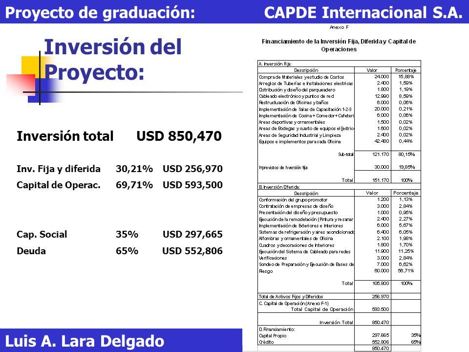 Inversión del Proyecto: Luis A. Lara Delgado Proyecto de graduación: CAPDE Internacional S.A. Inversión total USD 850,470 Inv. Fija y diferida 30,21%