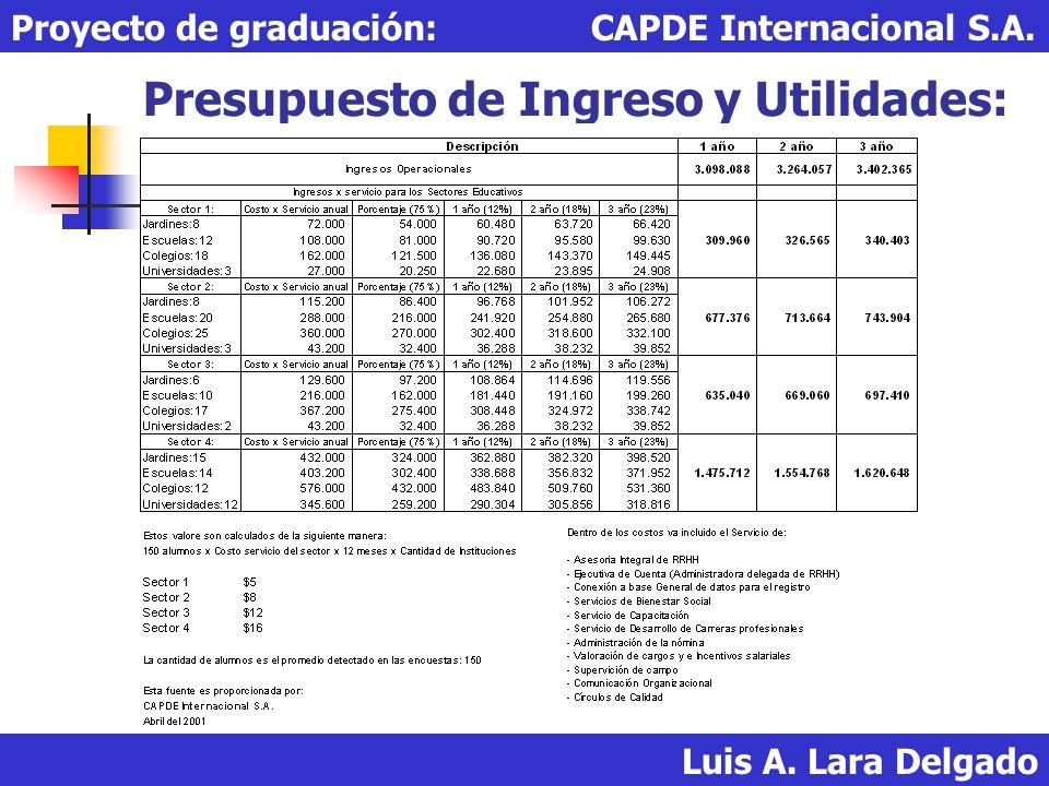 Presupuesto de Ingreso y Utilidades: Luis A. Lara Delgado Proyecto de graduación: CAPDE Internacional S.A.