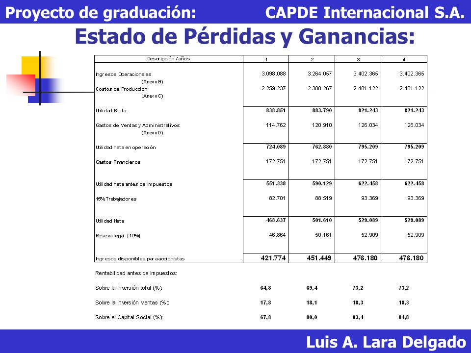 Estado de Pérdidas y Ganancias: Luis A. Lara Delgado Proyecto de graduación: CAPDE Internacional S.A.