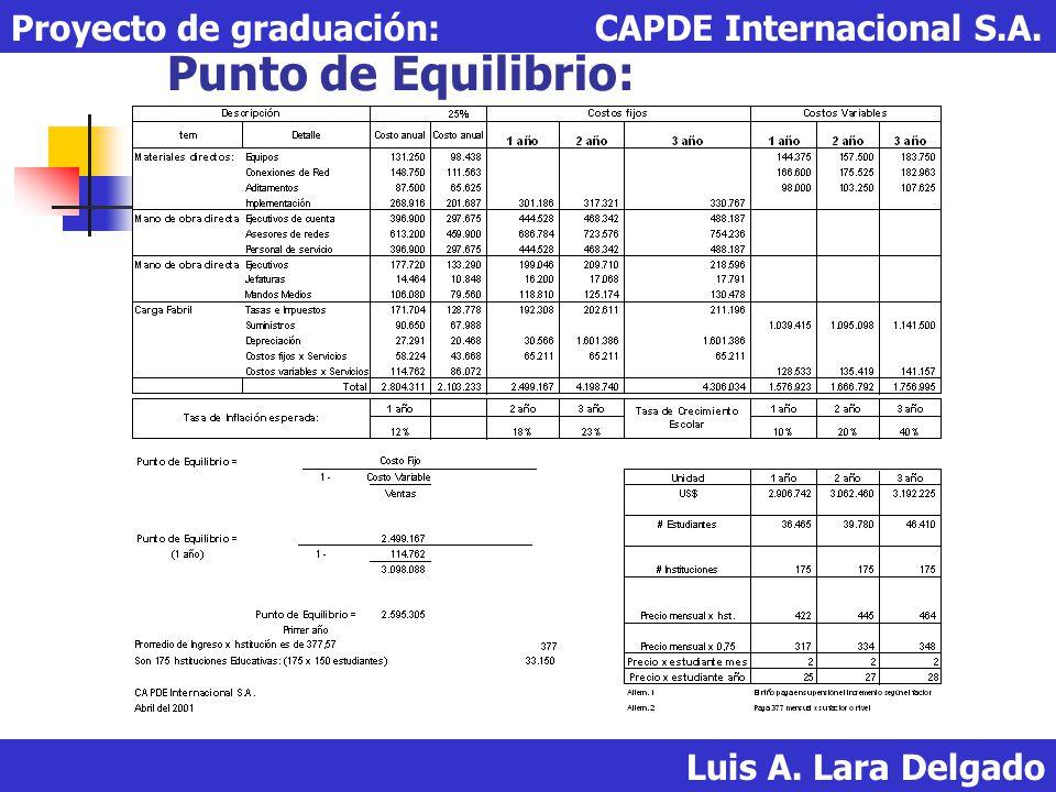Punto de Equilibrio: Luis A. Lara Delgado Proyecto de graduación: CAPDE Internacional S.A.