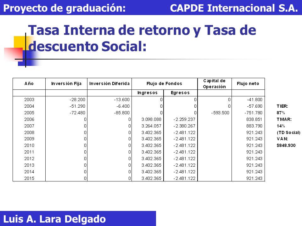 Tasa Interna de retorno y Tasa de descuento Social: Luis A. Lara Delgado Proyecto de graduación: CAPDE Internacional S.A.