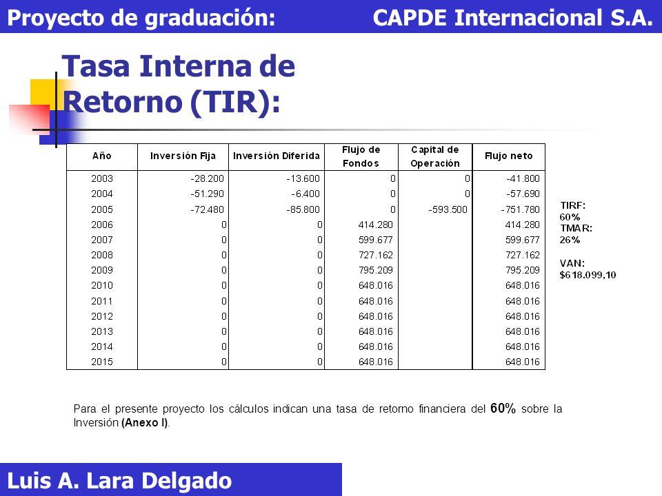 Tasa Interna de Retorno (TIR): Luis A. Lara Delgado Proyecto de graduación: CAPDE Internacional S.A. Para el presente proyecto los cálculos indican un