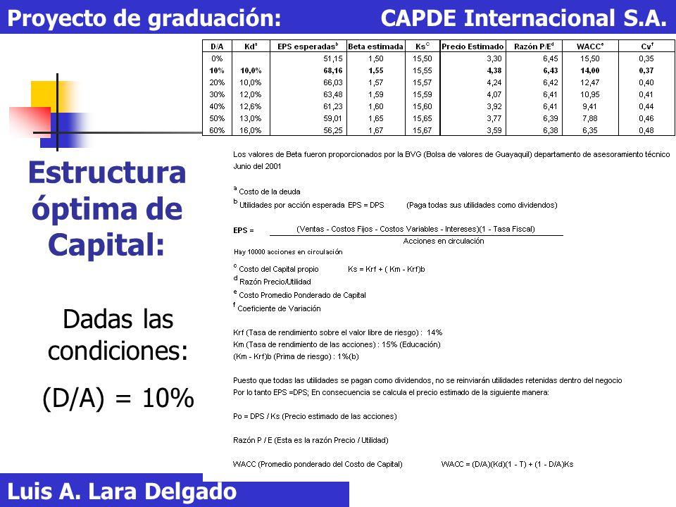 Estructura óptima de Capital: Luis A. Lara Delgado Proyecto de graduación: CAPDE Internacional S.A. Dadas las condiciones: (D/A) = 10%