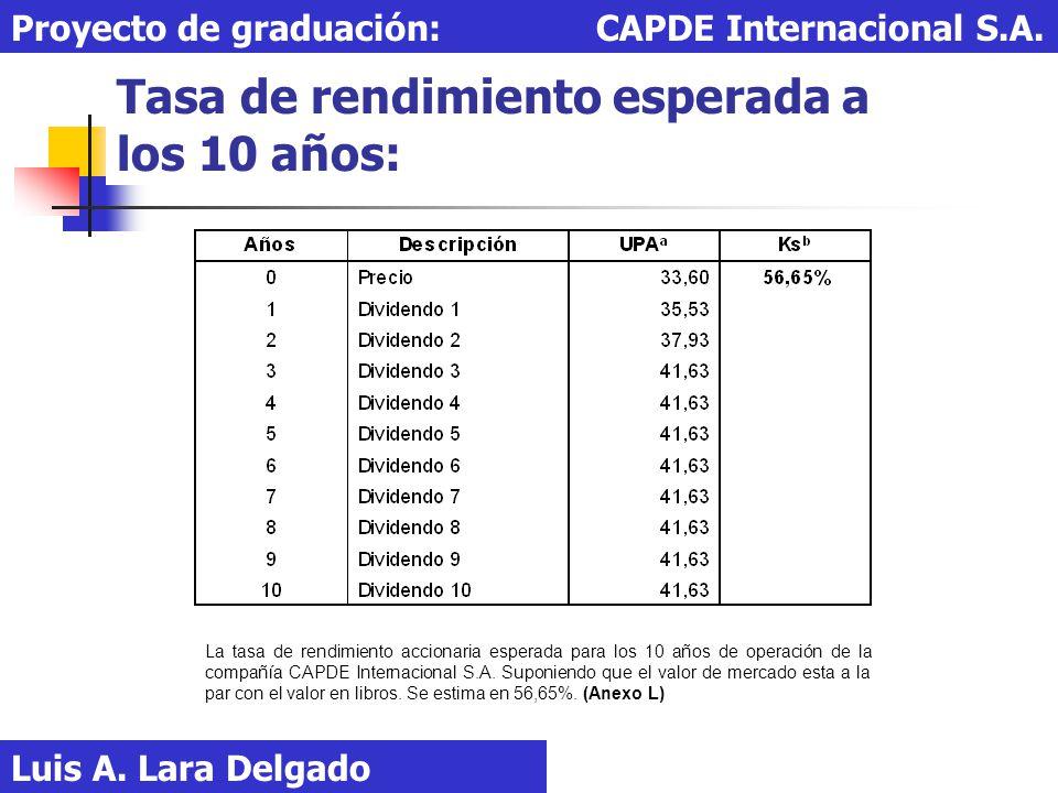 Tasa de rendimiento esperada a los 10 años: Luis A. Lara Delgado Proyecto de graduación: CAPDE Internacional S.A. La tasa de rendimiento accionaria es