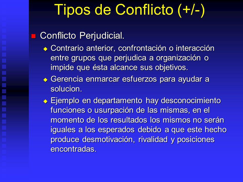 Tipos de Conflicto (+/-) Conflicto Perjudicial. Conflicto Perjudicial. Contrario anterior, confrontación o interacción entre grupos que perjudica a or