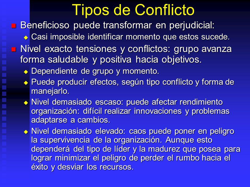 Tipos de Conflicto Beneficioso puede transformar en perjudicial: Beneficioso puede transformar en perjudicial: Casi imposible identificar momento que estos sucede.