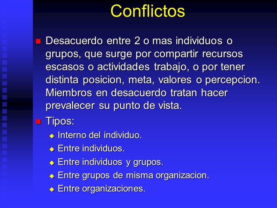 Conflictos Desacuerdo entre 2 o mas individuos o grupos, que surge por compartir recursos escasos o actividades trabajo, o por tener distinta posicion