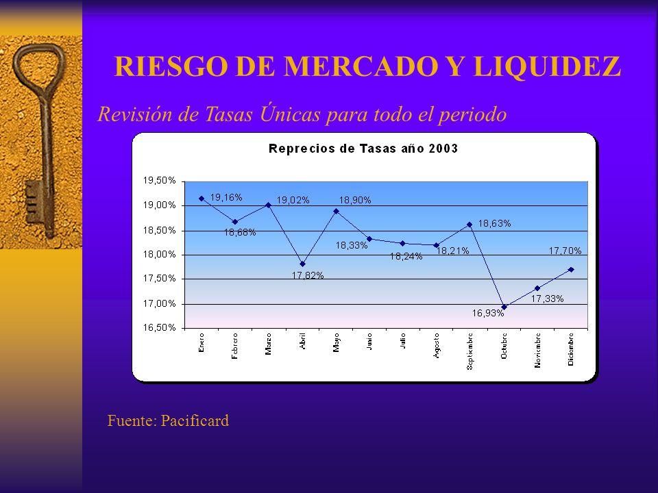 RIESGO DE MERCADO Y LIQUIDEZ Revisión de Tasas Únicas para todo el periodo Fuente: Pacificard