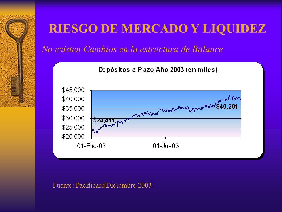 RIESGO DE MERCADO Y LIQUIDEZ No existen Cambios en la estructura de Balance Fuente: Pacificard Diciembre 2003