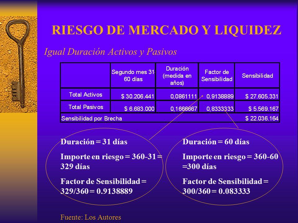 RIESGO DE MERCADO Y LIQUIDEZ Igual Duración Activos y Pasivos Fuente: Los Autores Duración = 31 días Importe en riesgo = 360-31 = 329 días Factor de S