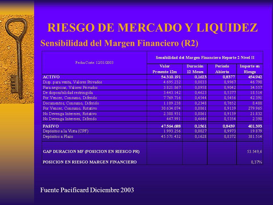 RIESGO DE MERCADO Y LIQUIDEZ Fuente Pacificard Diciembre 2003 Sensibilidad del Margen Financiero (R2)