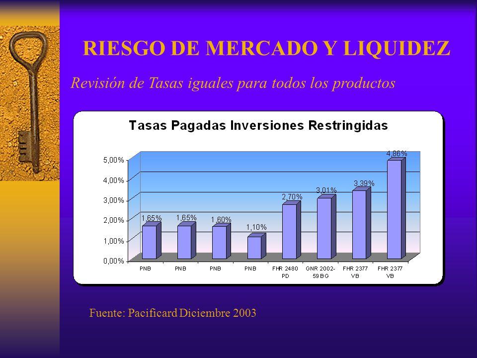 RIESGO DE MERCADO Y LIQUIDEZ Revisión de Tasas iguales para todos los productos Fuente: Pacificard Diciembre 2003