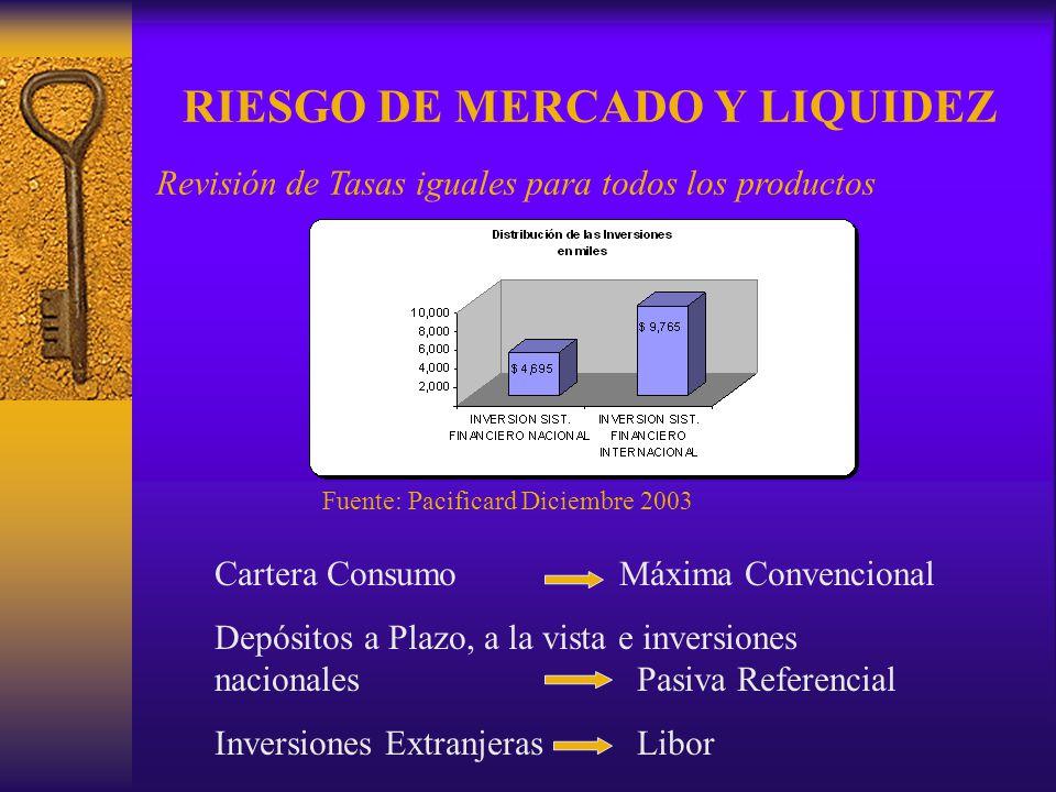 RIESGO DE MERCADO Y LIQUIDEZ Revisión de Tasas iguales para todos los productos Fuente: Pacificard Diciembre 2003 Cartera Consumo Máxima Convencional