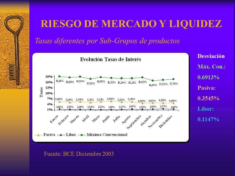 RIESGO DE MERCADO Y LIQUIDEZ Tasas diferentes por Sub-Grupos de productos Fuente: BCE Diciembre 2003 Desviación Máx. Con.: 0.6913% Pasiva: 0.3545% Lib