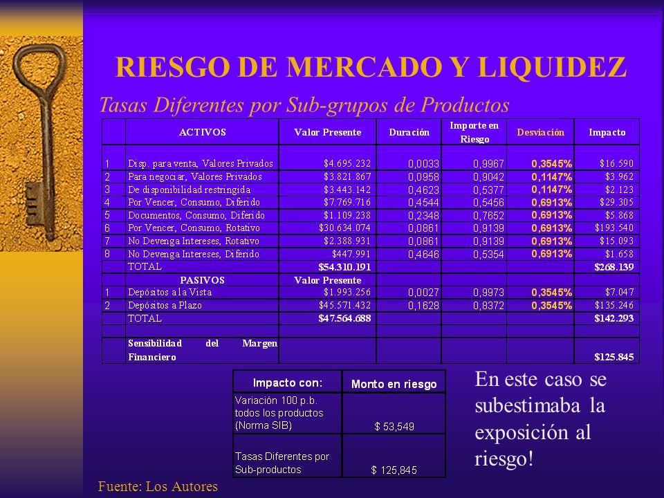 RIESGO DE MERCADO Y LIQUIDEZ Tasas Diferentes por Sub-grupos de Productos Fuente: Los Autores En este caso se subestimaba la exposición al riesgo!