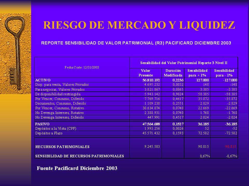 RIESGO DE MERCADO Y LIQUIDEZ Fuente Pacificard Diciembre 2003