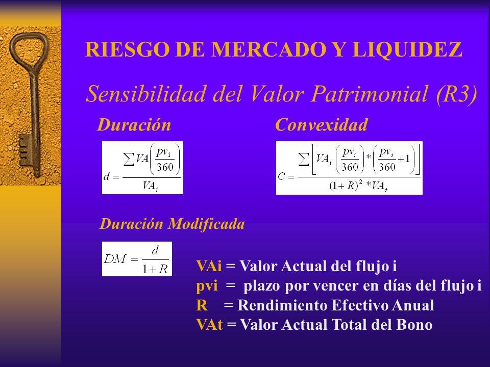 RIESGO DE MERCADO Y LIQUIDEZ Sensibilidad del Valor Patrimonial (R3) DuraciónConvexidad VAi = Valor Actual del flujo i pvi = plazo por vencer en días