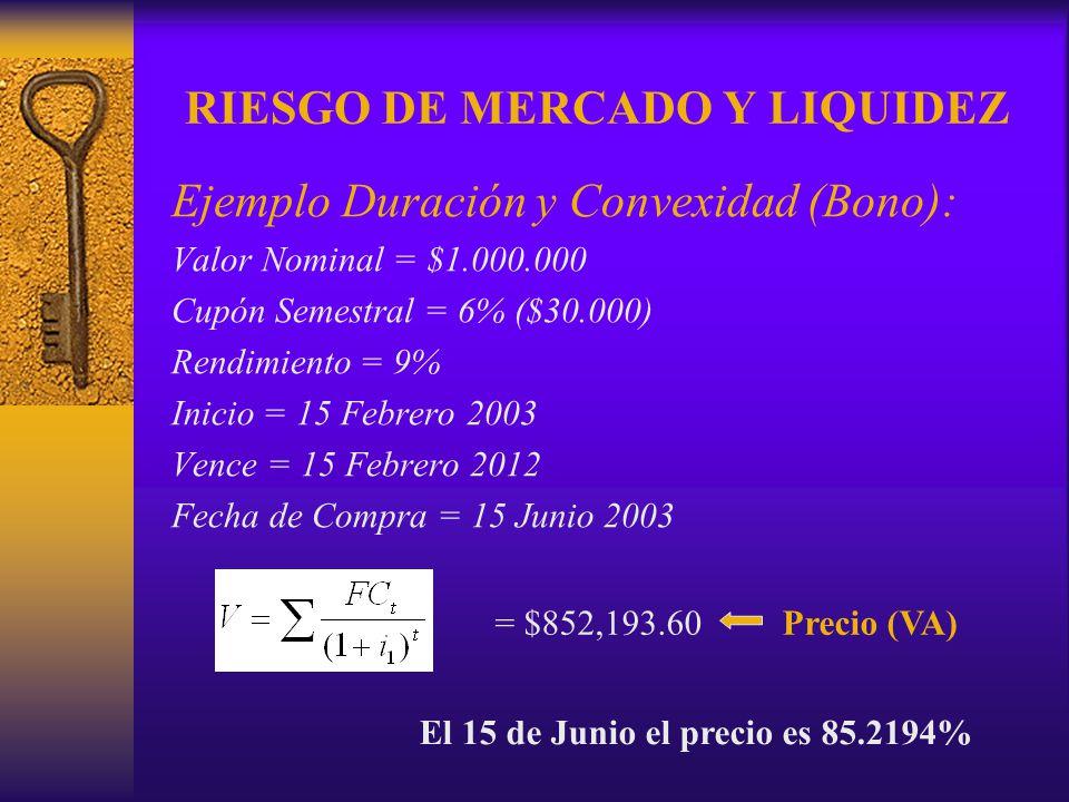 RIESGO DE MERCADO Y LIQUIDEZ Ejemplo Duración y Convexidad (Bono): Valor Nominal = $1.000.000 Cupón Semestral = 6% ($30.000) Rendimiento = 9% Inicio =