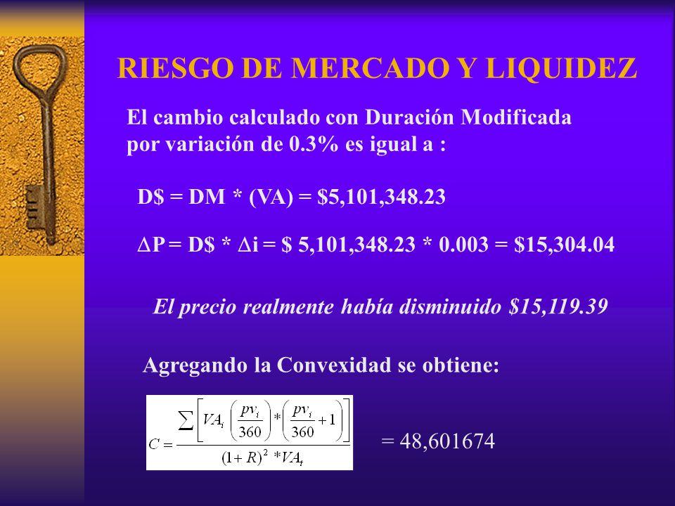 RIESGO DE MERCADO Y LIQUIDEZ El cambio calculado con Duración Modificada por variación de 0.3% es igual a : D$ = DM * (VA) = $5,101,348.23 P = D$ * i