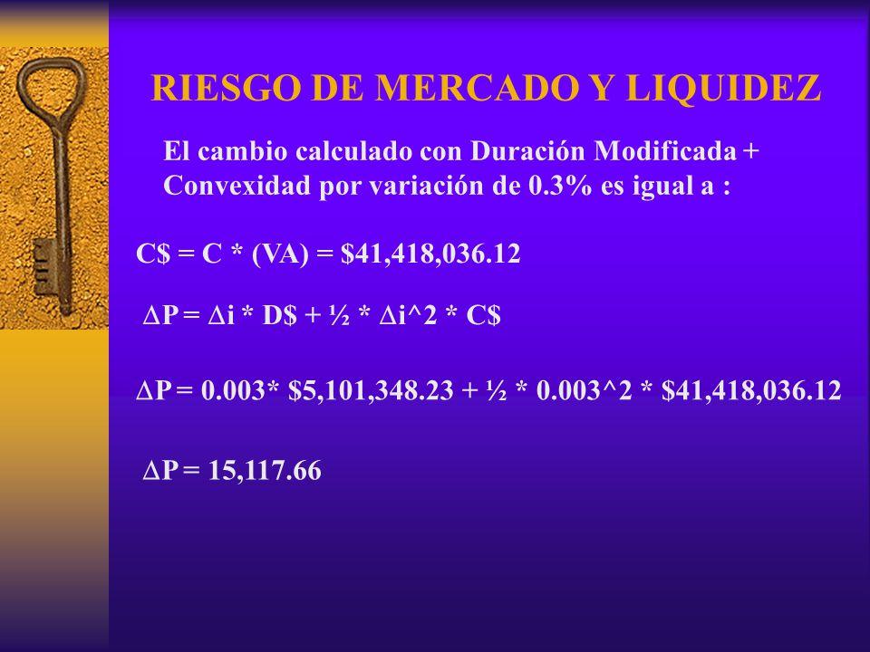 RIESGO DE MERCADO Y LIQUIDEZ El cambio calculado con Duración Modificada + Convexidad por variación de 0.3% es igual a : C$ = C * (VA) = $41,418,036.1