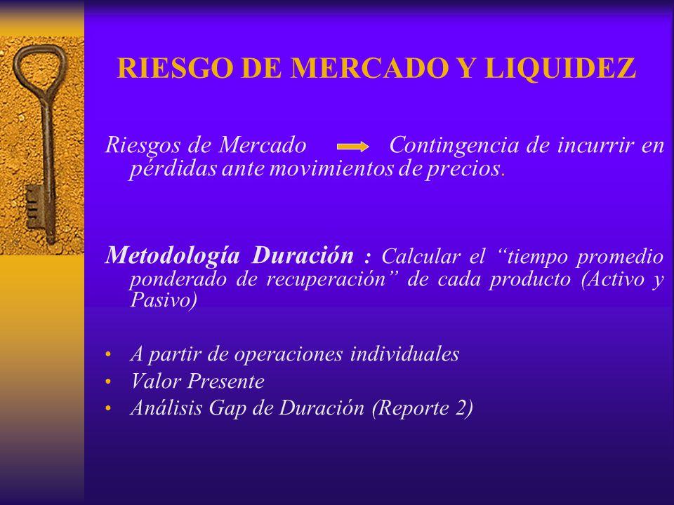 RIESGO DE MERCADO Y LIQUIDEZ Riesgos de Mercado Contingencia de incurrir en pérdidas ante movimientos de precios. Metodología Duración : Calcular el t