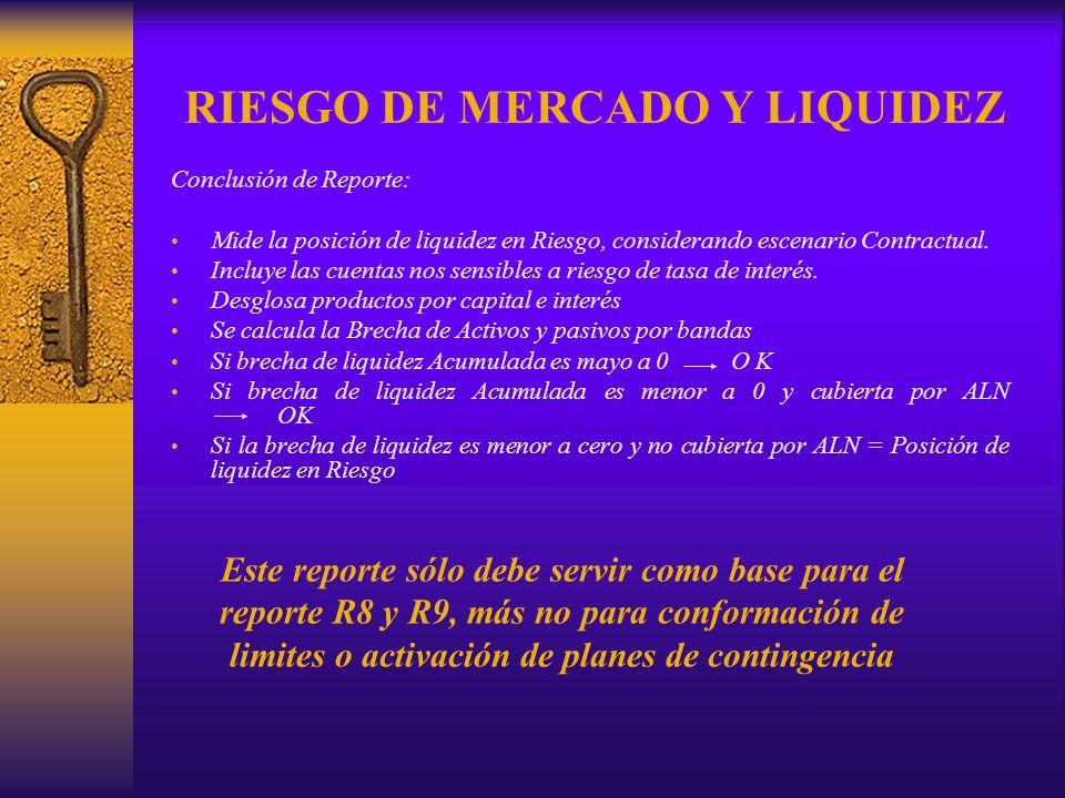 RIESGO DE MERCADO Y LIQUIDEZ Conclusión de Reporte: Mide la posición de liquidez en Riesgo, considerando escenario Contractual. Incluye las cuentas no