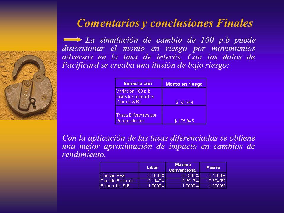Comentarios y conclusiones Finales La simulación de cambio de 100 p.b puede distorsionar el monto en riesgo por movimientos adversos en la tasa de int
