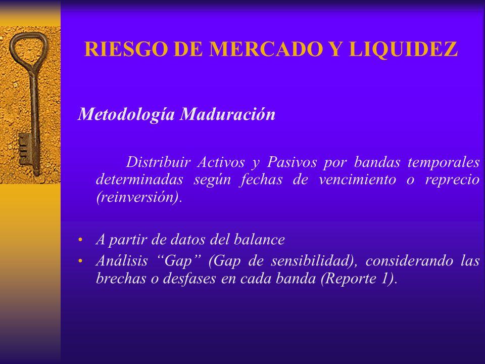 RIESGO DE MERCADO Y LIQUIDEZ Metodología Maduración Distribuir Activos y Pasivos por bandas temporales determinadas según fechas de vencimiento o repr