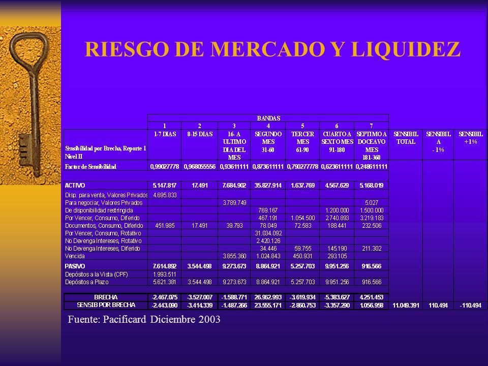 RIESGO DE MERCADO Y LIQUIDEZ Fuente: Pacificard Diciembre 2003