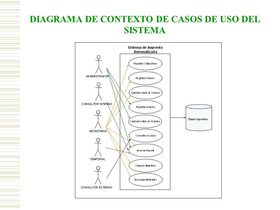 DIAGRAMA DE CONTEXTO DE CASOS DE USO DEL SISTEMA