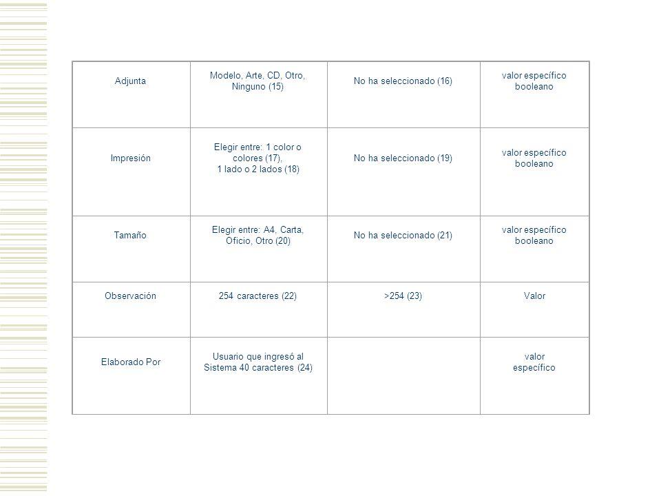 Adjunta Modelo, Arte, CD, Otro, Ninguno (15) No ha seleccionado (16) valor específico booleano Impresión Elegir entre: 1 color o colores (17), 1 lado o 2 lados (18) No ha seleccionado (19) valor específico booleano Tamaño Elegir entre: A4, Carta, Oficio, Otro (20) No ha seleccionado (21) valor específico booleano Observación254 caracteres (22)>254 (23)Valor Elaborado Por Usuario que ingresó al Sistema 40 caracteres (24) valor específico